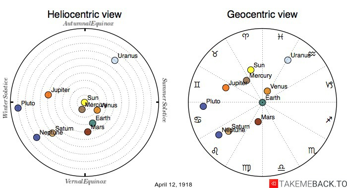 Planetary positions on April 12th, 1918 - Heliocentric and Geocentric views