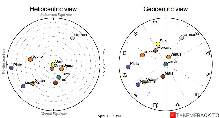 Planetary positions on April 13th, 1918 - Heliocentric and Geocentric views