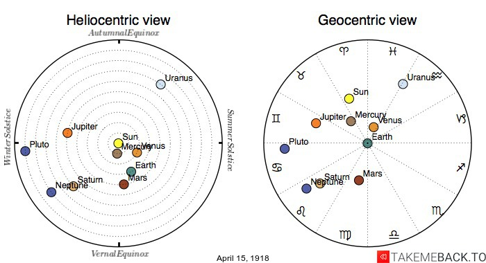 Planetary positions on April 15th, 1918 - Heliocentric and Geocentric views