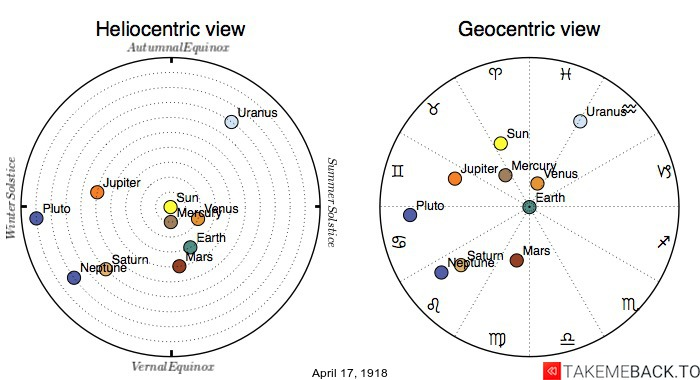 Planetary positions on April 17th, 1918 - Heliocentric and Geocentric views
