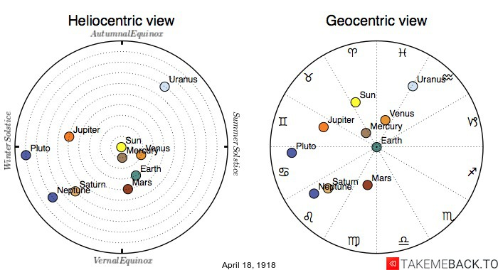 Planetary positions on April 18th, 1918 - Heliocentric and Geocentric views