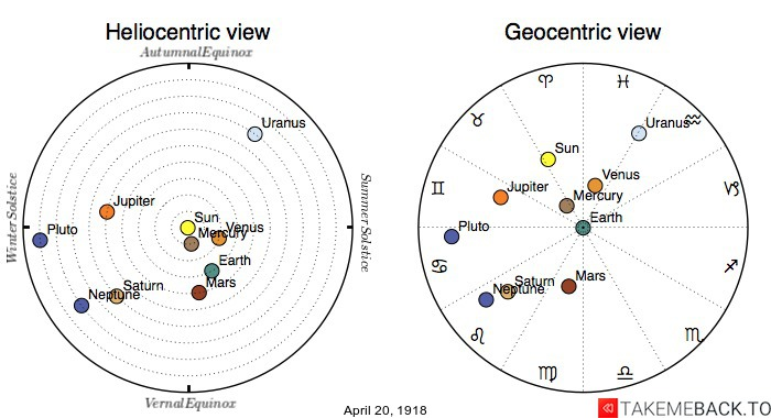 Planetary positions on April 20th, 1918 - Heliocentric and Geocentric views