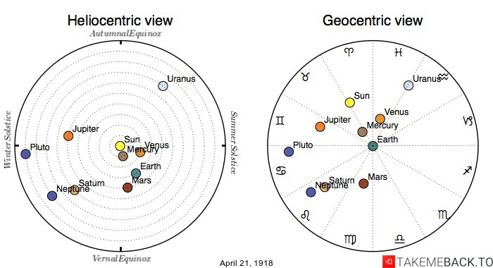 Planetary positions on April 21st, 1918 - Heliocentric and Geocentric views