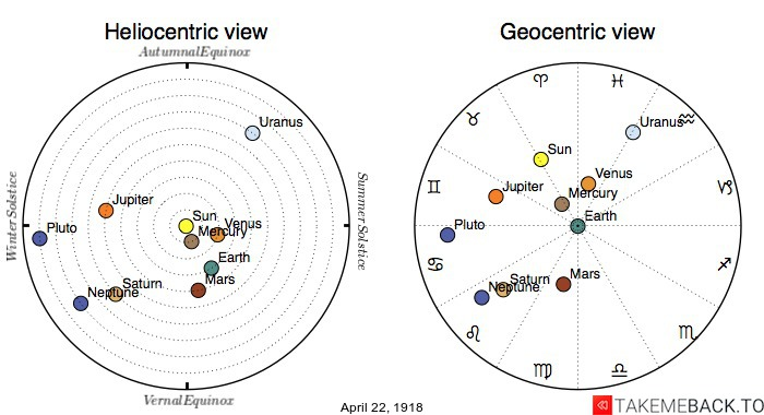 Planetary positions on April 22nd, 1918 - Heliocentric and Geocentric views
