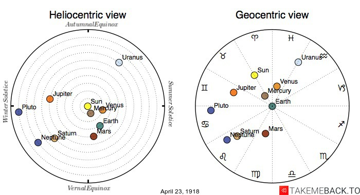 Planetary positions on April 23rd, 1918 - Heliocentric and Geocentric views