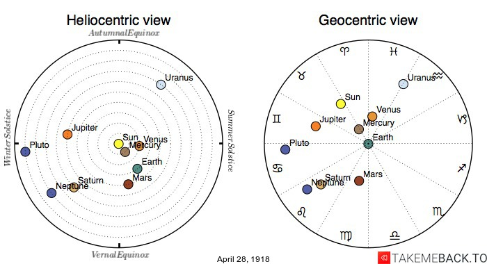 Planetary positions on April 28th, 1918 - Heliocentric and Geocentric views