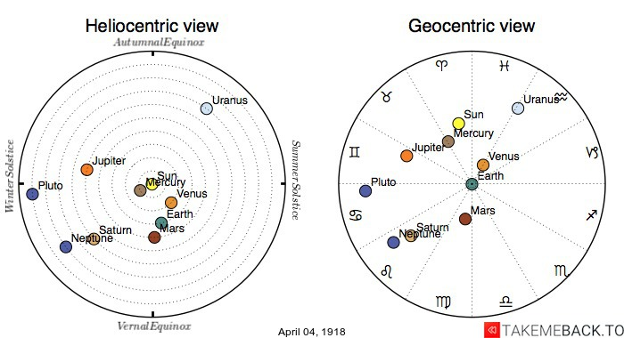 Planetary positions on April 4th, 1918 - Heliocentric and Geocentric views