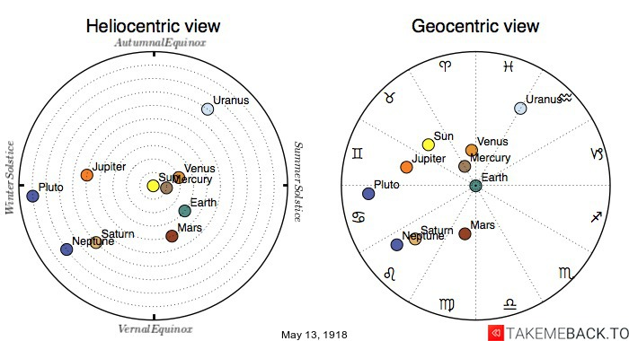 Planetary positions on May 13th, 1918 - Heliocentric and Geocentric views