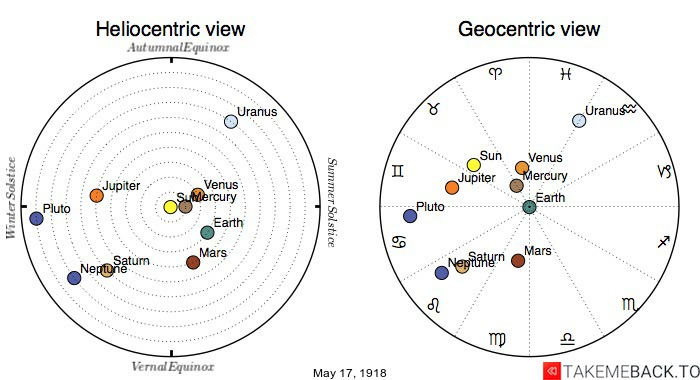 Planetary positions on May 17th, 1918 - Heliocentric and Geocentric views