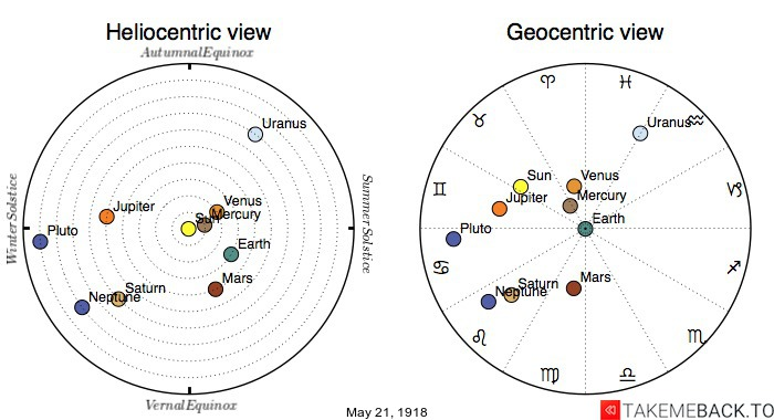 Planetary positions on May 21st, 1918 - Heliocentric and Geocentric views