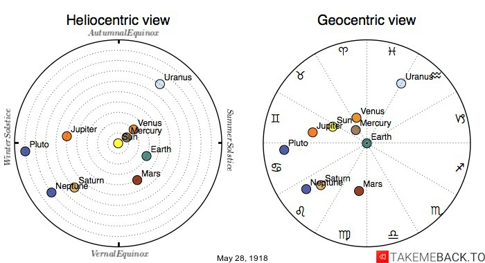 Planetary positions on May 28th, 1918 - Heliocentric and Geocentric views