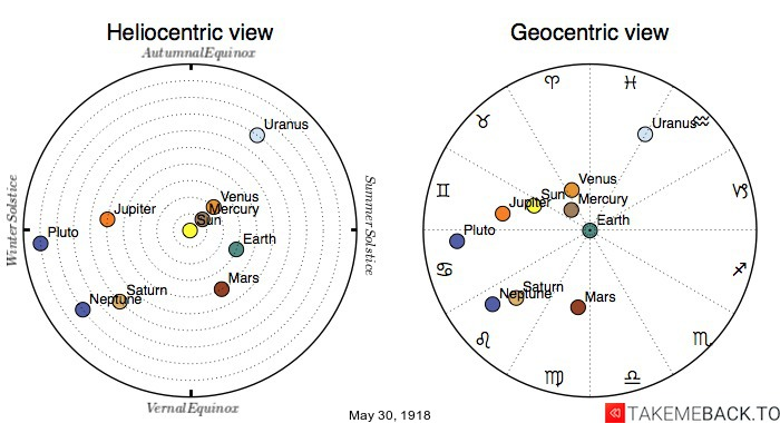 Planetary positions on May 30th, 1918 - Heliocentric and Geocentric views