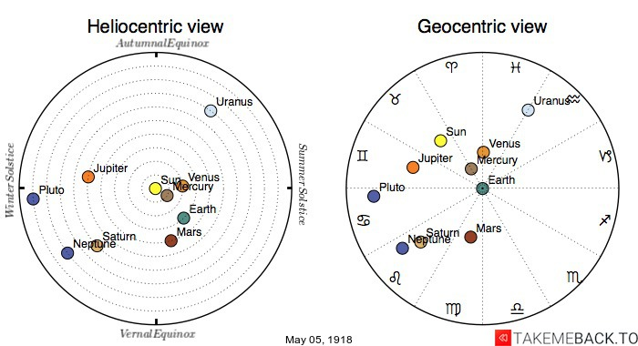 Planetary positions on May 5th, 1918 - Heliocentric and Geocentric views