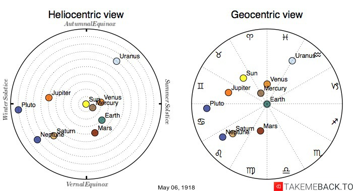 Planetary positions on May 6th, 1918 - Heliocentric and Geocentric views
