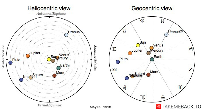 Planetary positions on May 9th, 1918 - Heliocentric and Geocentric views