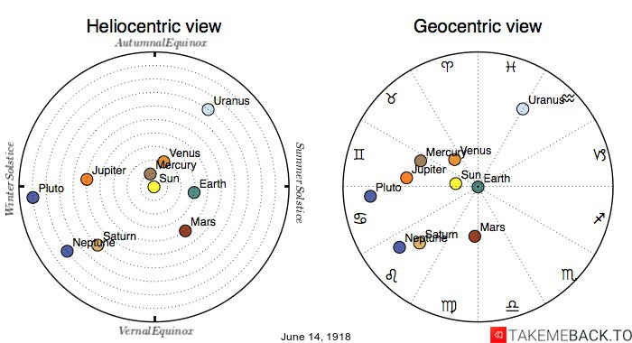 Planetary positions on June 14th, 1918 - Heliocentric and Geocentric views