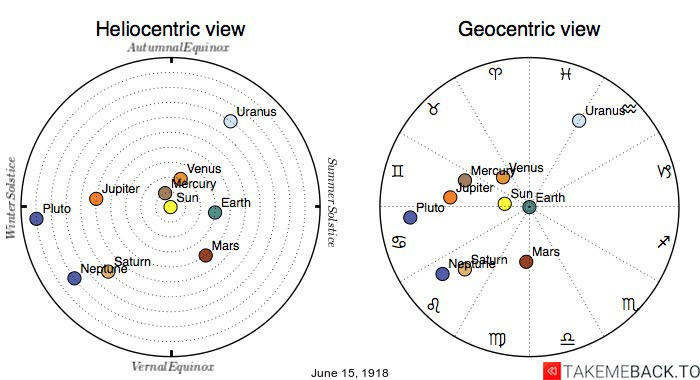 Planetary positions on June 15th, 1918 - Heliocentric and Geocentric views