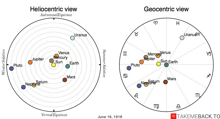 Planetary positions on June 16th, 1918 - Heliocentric and Geocentric views