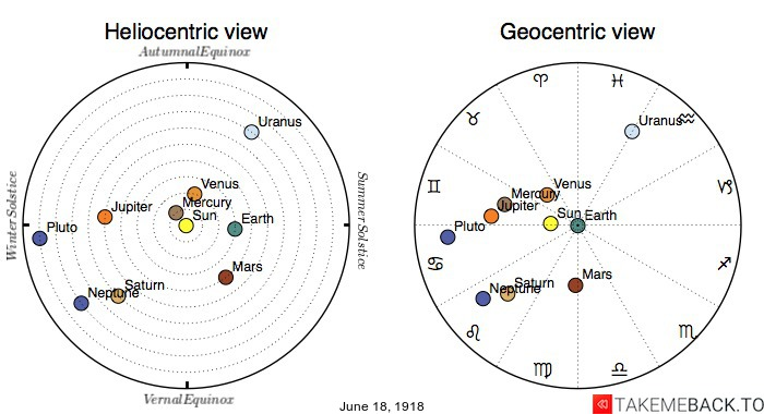 Planetary positions on June 18th, 1918 - Heliocentric and Geocentric views