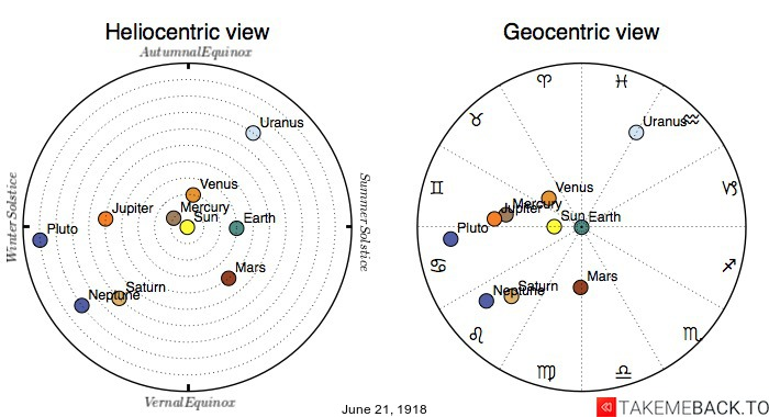Planetary positions on June 21st, 1918 - Heliocentric and Geocentric views