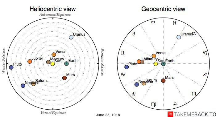 Planetary positions on June 23rd, 1918 - Heliocentric and Geocentric views