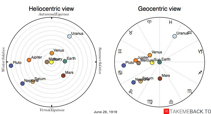Planetary positions on June 26th, 1918 - Heliocentric and Geocentric views