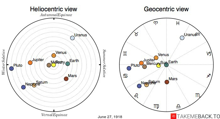 Planetary positions on June 27th, 1918 - Heliocentric and Geocentric views