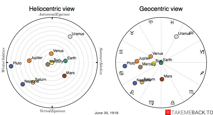 Planetary positions on June 30th, 1918 - Heliocentric and Geocentric views