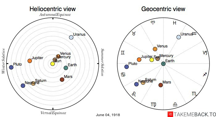 Planetary positions on June 4th, 1918 - Heliocentric and Geocentric views