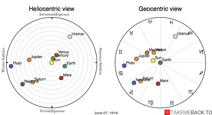 Planetary positions on June 7th, 1918 - Heliocentric and Geocentric views