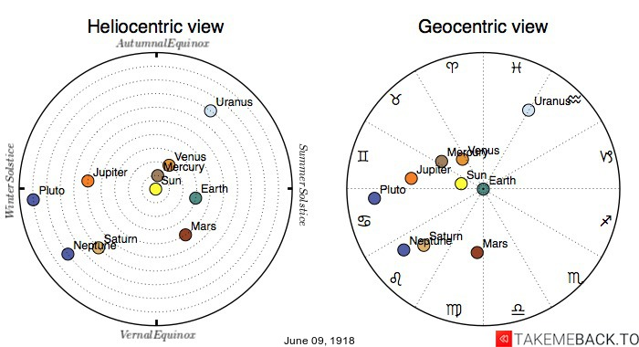 Planetary positions on June 09, 1918 - Heliocentric and Geocentric views