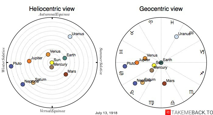 Planetary positions on July 13th, 1918 - Heliocentric and Geocentric views