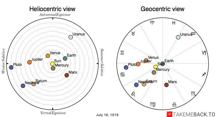 Planetary positions on July 16th, 1918 - Heliocentric and Geocentric views