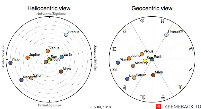 Planetary positions on July 3rd, 1918 - Heliocentric and Geocentric views