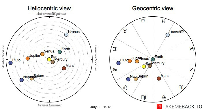 Planetary positions on July 30th, 1918 - Heliocentric and Geocentric views