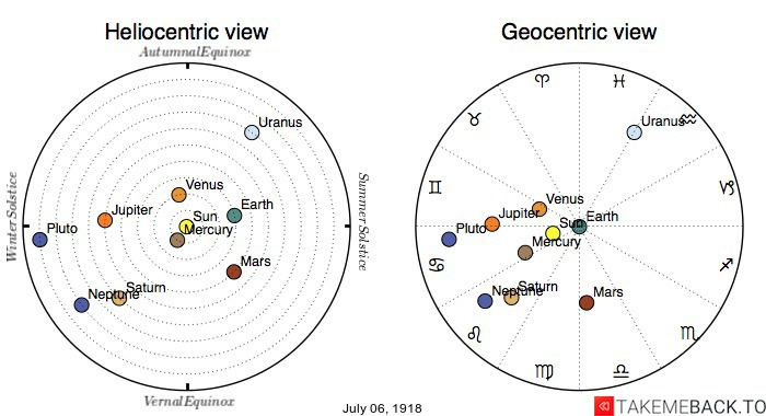 Planetary positions on July 6th, 1918 - Heliocentric and Geocentric views