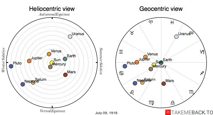 Planetary positions on July 9th, 1918 - Heliocentric and Geocentric views