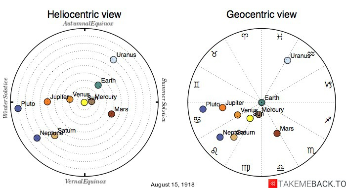 Planetary positions on August 15th, 1918 - Heliocentric and Geocentric views