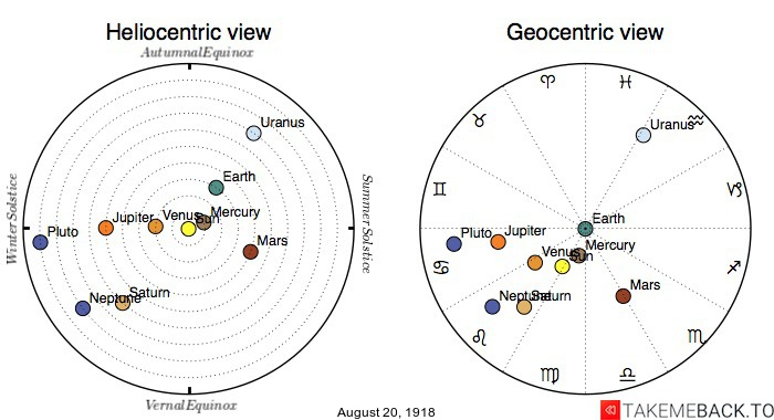 Planetary positions on August 20th, 1918 - Heliocentric and Geocentric views
