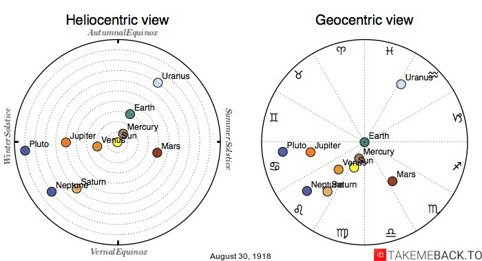 Planetary positions on August 30th, 1918 - Heliocentric and Geocentric views