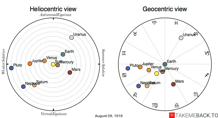 Planetary positions on August 9th, 1918 - Heliocentric and Geocentric views