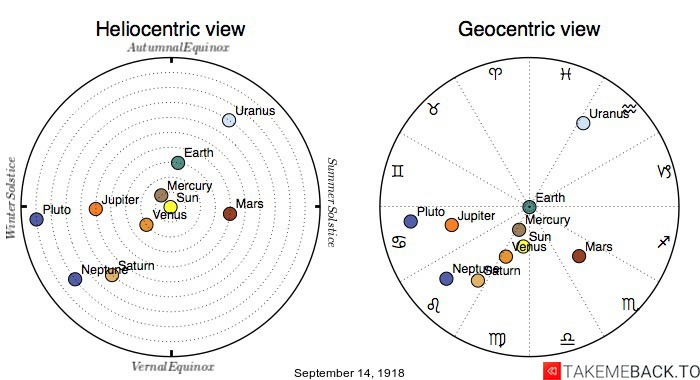 Planetary positions on September 14th, 1918 - Heliocentric and Geocentric views