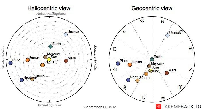 Planetary positions on September 17, 1918 - Heliocentric and Geocentric views