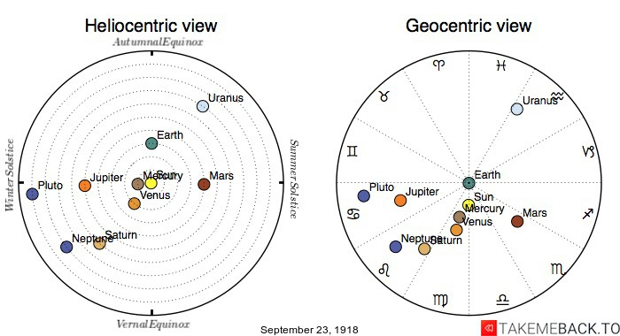 Planetary positions on September 23, 1918 - Heliocentric and Geocentric views