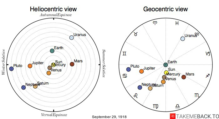 Planetary positions on September 29th, 1918 - Heliocentric and Geocentric views