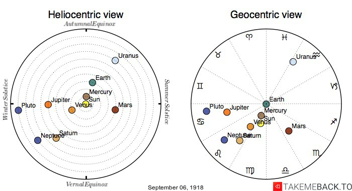 Planetary positions on September 6th, 1918 - Heliocentric and Geocentric views
