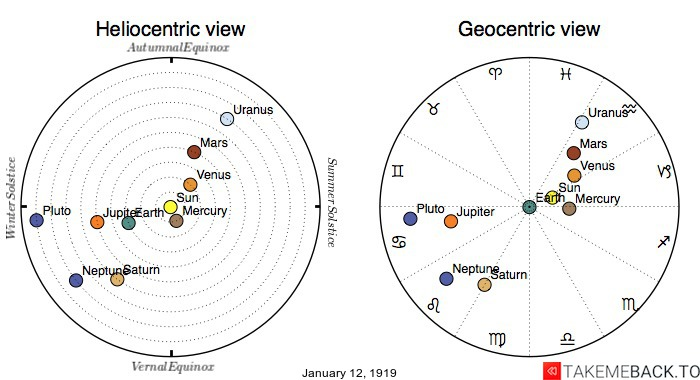 Planetary positions on January 12th, 1919 - Heliocentric and Geocentric views