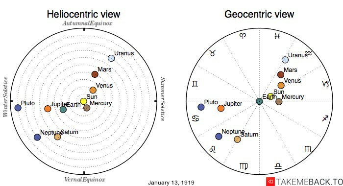 Planetary positions on January 13th, 1919 - Heliocentric and Geocentric views