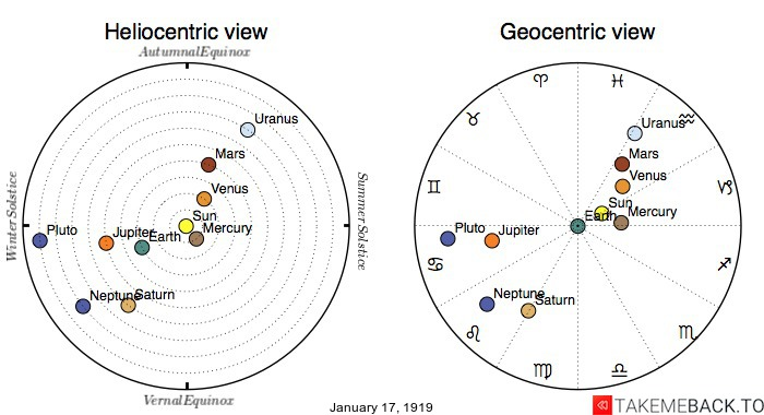 Planetary positions on January 17th, 1919 - Heliocentric and Geocentric views