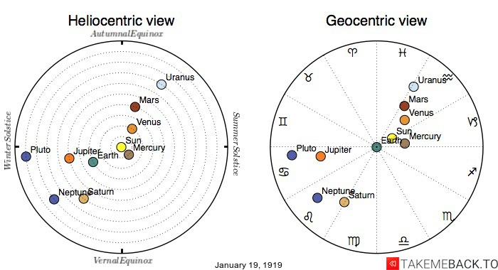 Planetary positions on January 19th, 1919 - Heliocentric and Geocentric views